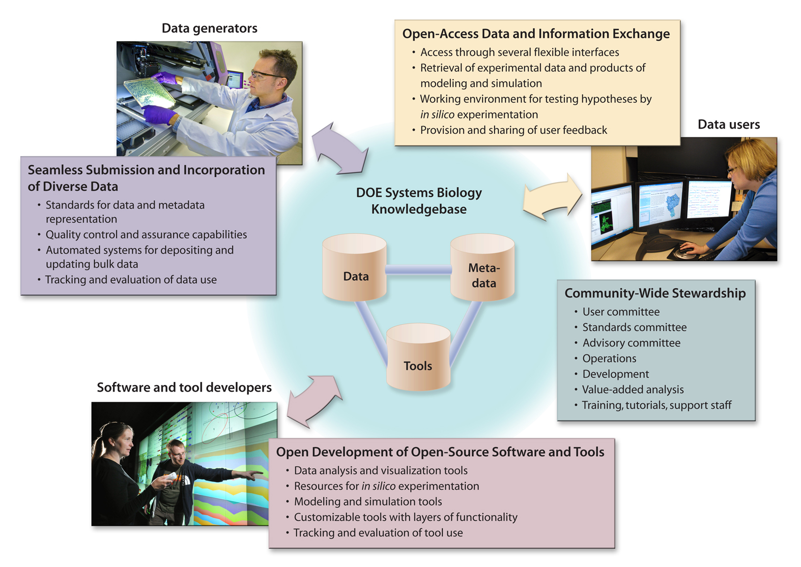 The flow of science collaboration through the Kbase, from the U.S. Department of Energy Genomic Science program (http://genomicscience.energy.gov).